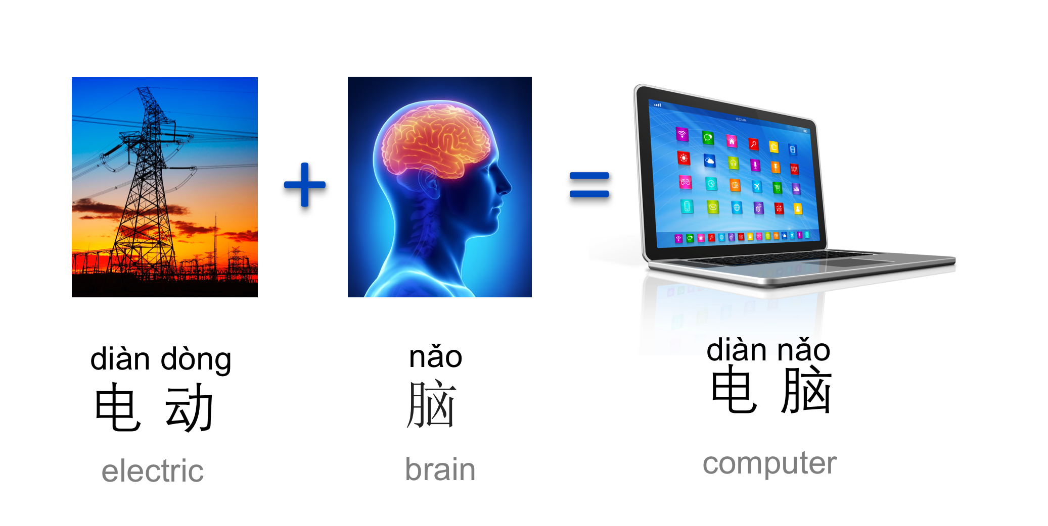 An image of an electric power tower, a brain and a computer to illustrate the compound word computer.
