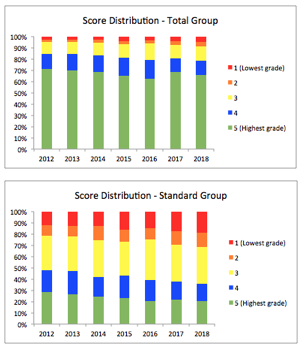 Bar charts showing the percent of students earning scores of 1 through 5 on the AP Chinese Exam for 2012 through 2018.