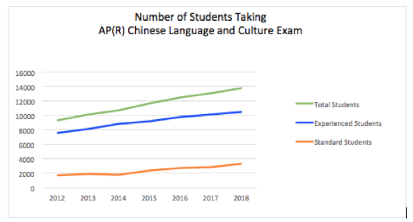 Line chart showing the number of students taking the AP Chinese Language and Culture exam from 2012 to 2018.