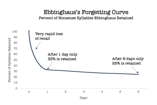 Graph of Ebbinghaus's Forgetting Curve